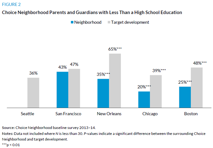 Figure 2. Choice Neighborhood Parents and Guardians with Less Than a High School Education