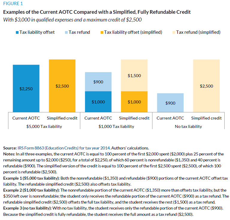 Figure 1. Examples of the Current AOTC Compared with a Simplified, Fully Refundable Credit
