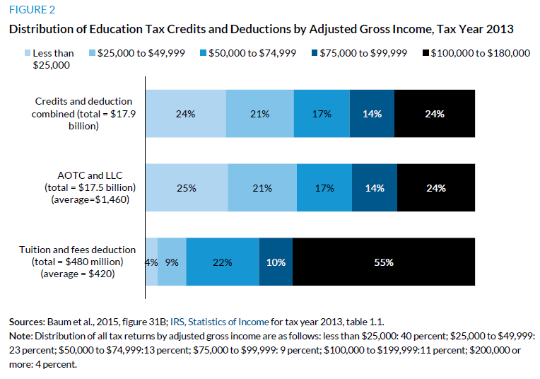 Figure 2. Distribution of Education Tax Credits and Deductions by Adjusted Gross INcome, Tax Year 2013