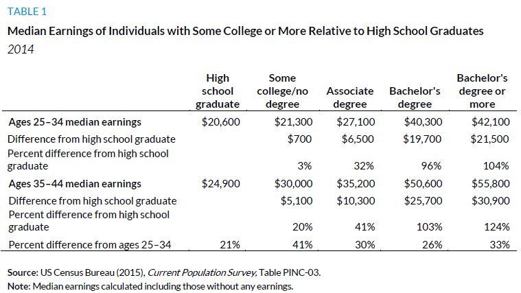 Table 1. Median Earnings of Individuals with Some College or More Relative to High Schoool Graduates