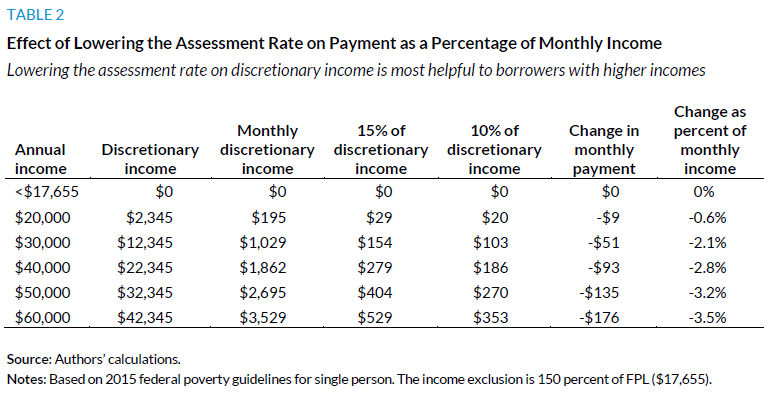 Table 2. Effect of Lowering the Assessment Rate on Payment as a Percentage of Monthly Income
