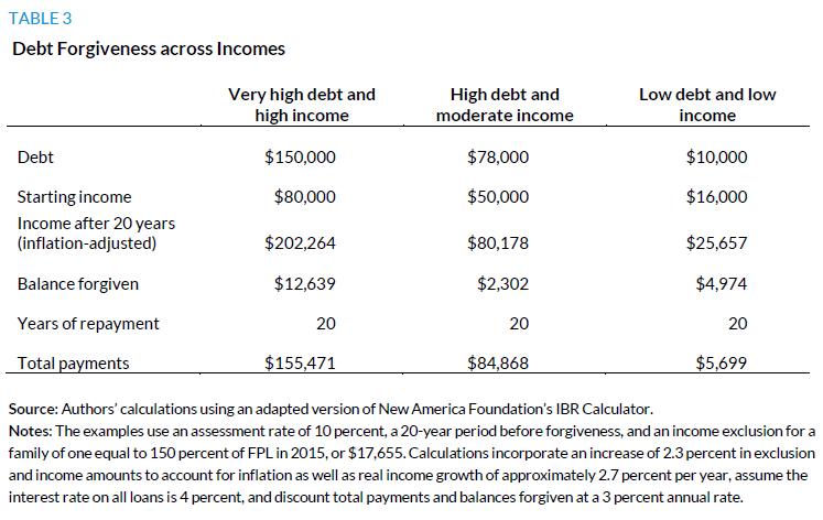 Table 3. Debt Forgiveness across Incomes