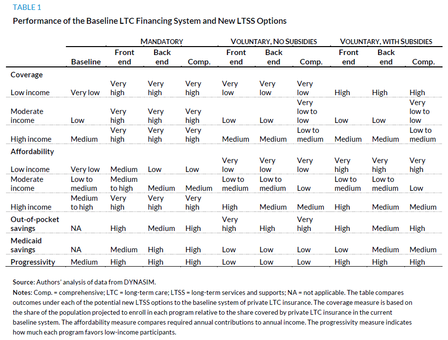 Table 1. Performance of the Baseline LTC Financing System and New LTSS Options