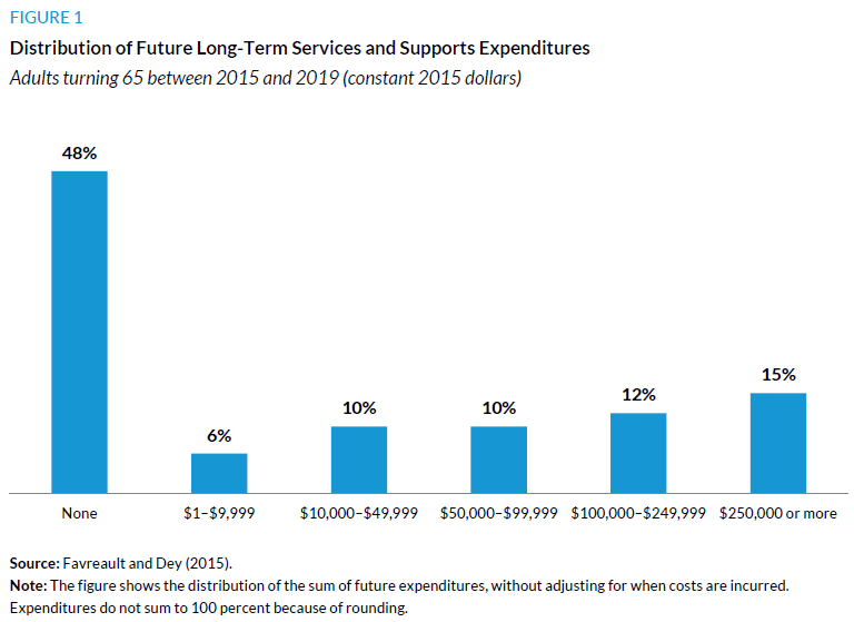 Figure 1. Distribution of Future Long-Term Services and Supports Expenditures