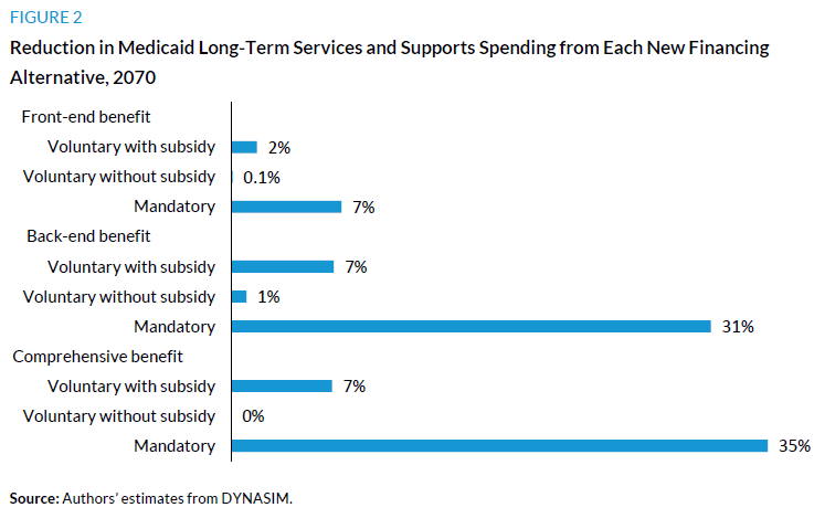Figure 2. Reduction in Medicaid Long-Term Services and Supports Spending from Each New Financing Alternative, 2070