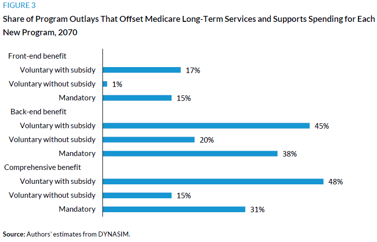 Figure 3. Share of Program Outlays That Offset Medicare Long-Term Services and Supports Spending for Each New Program, 2070