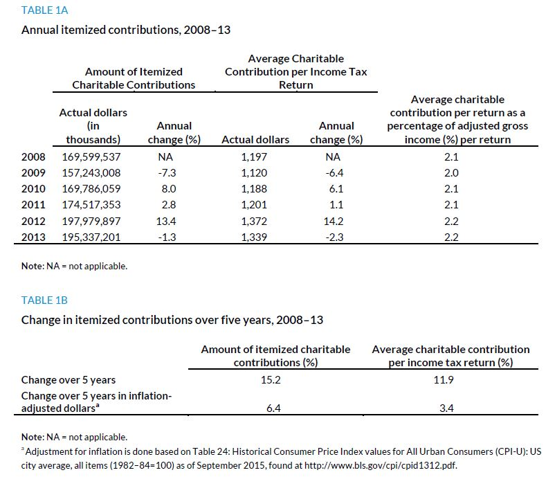 Table 1A. Annual Itemized Contributions, 2008 to 2013; Table 1B. Change in Itemized Contributions over Five Years, 2008 to 2013