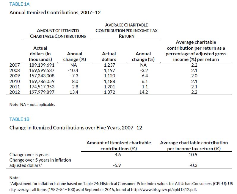Table 1A. Annual Itemized Contributions, 2007 to 2012; Table 1B. Change in Itemized Contributions over Five Years