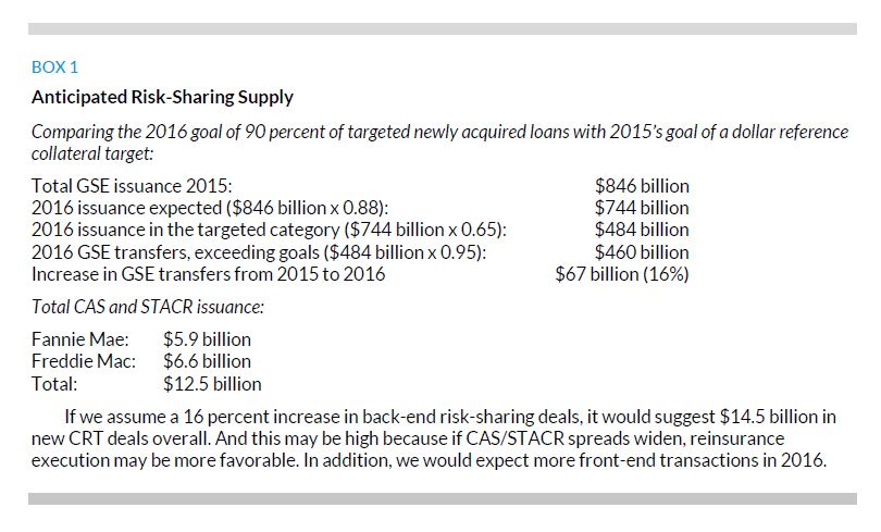 Box 1. Anticipated Risk-Sharing Supply