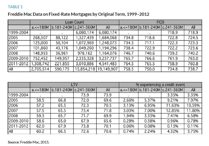 Table 1. Freddie Mac Data on Fixed-Rate Mortgages by Original Term, 1999 to 2012
