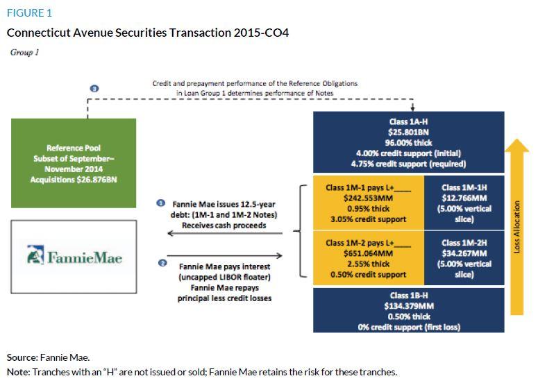 Figure 1. Connecticut Avenue Securities Transaction 2015-CO4