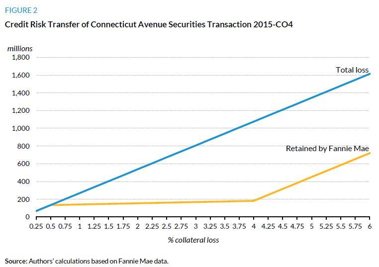 Figure 2. Credit Risk Transfer of Connecticut Avenue Securities Transaction 2015-CO4