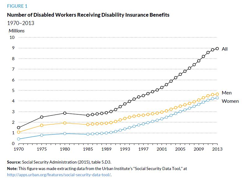 Figure 1. Number of Disabled Workers Receiving Disability Insurance Benefits, 1970 to 2013