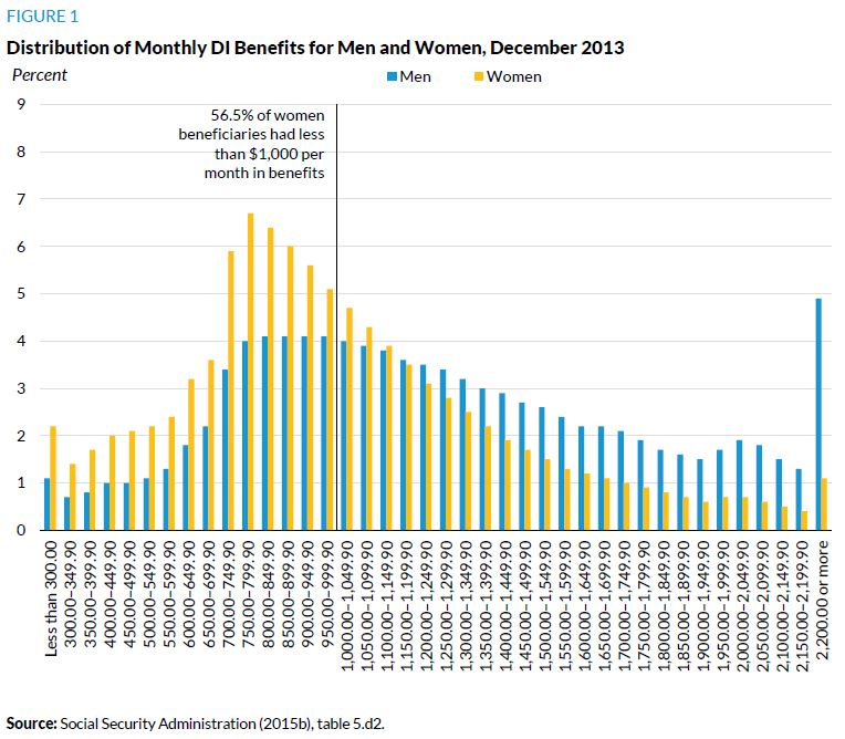 Figure 1. Distribution of Monthly DI Benefits for Men and Women, December 2013