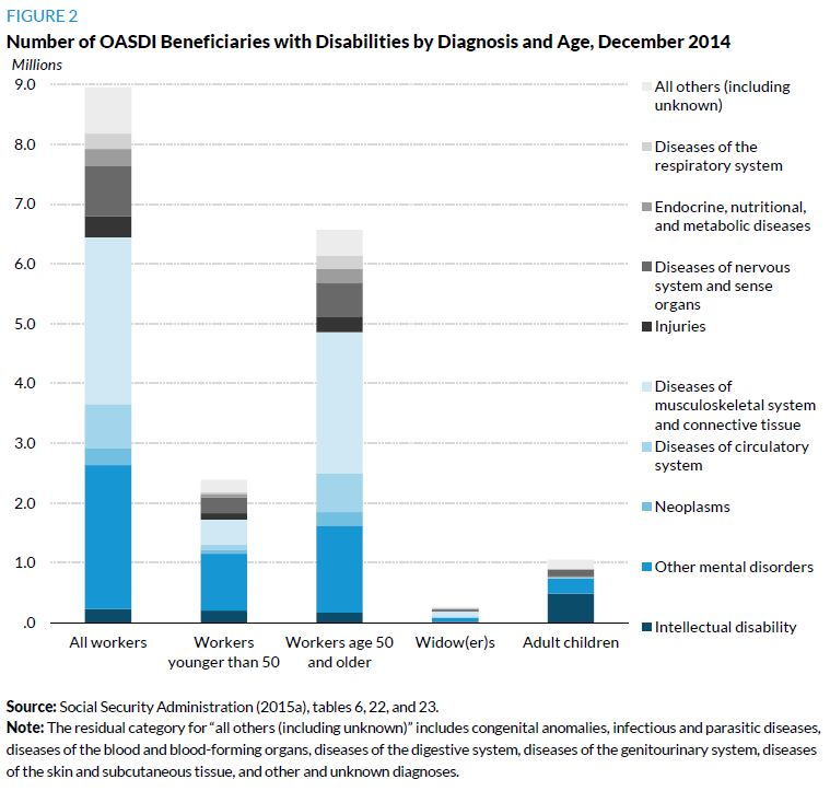 Figure 2. Number of OASDI Beneficiaries with Disabilities by Diagnosis and Age, December 2014