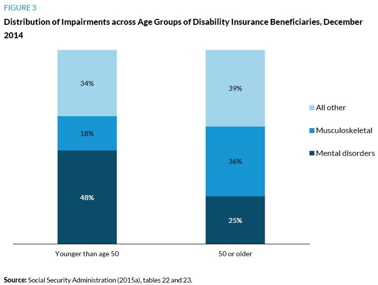 Figure 3. Distribution of Impairments across Age Groups of DI Beneficiaries, December 2014