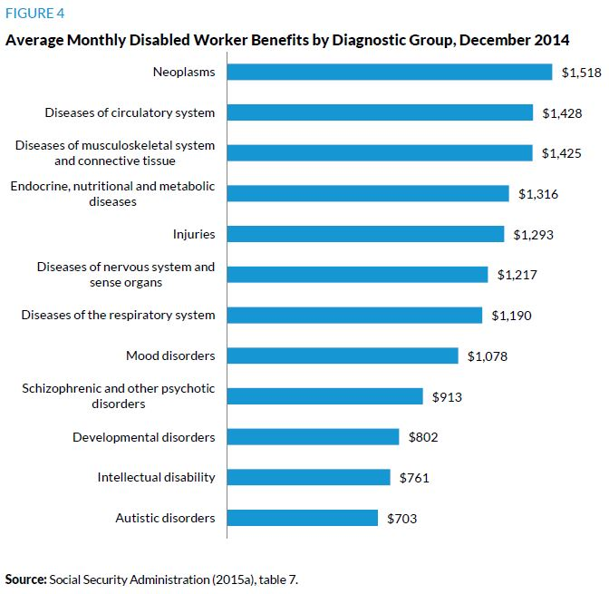 Figure 4. Average Monthly Disabled Worker Benefits by Diagnostic Group, December 2014