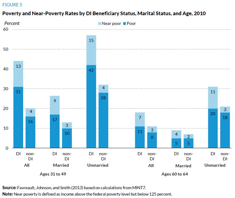 Figure 5. Poverty and Near-Poverty Rates by DI Beneficiary Status, Marital Status, and Age, 2010
