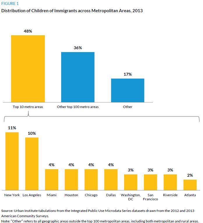 Figure 1. Distribution of Children of Immigrants across Metropolitan Areas, 2013