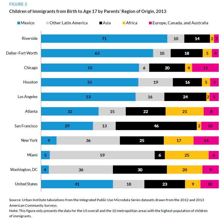 Figure 3. Children of Immigrants from Birth to Age 17 by Parents Region of Origin, 2013