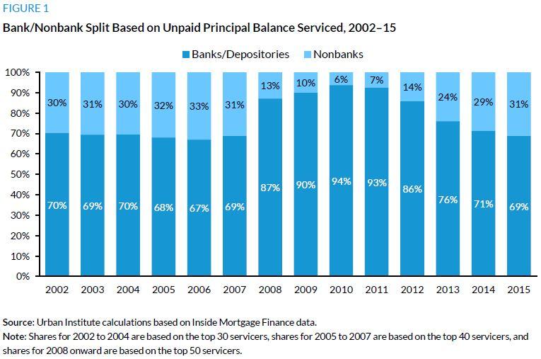 Bank/Nonbank Split Based on Unpaid Principal Balance Serviced, 2002–15
