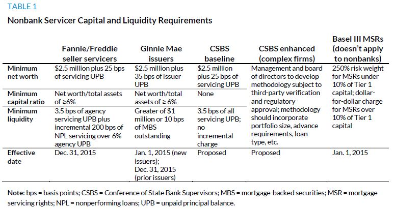 Table 1. Nonbank Servicer Capital and Liquidity Requirements