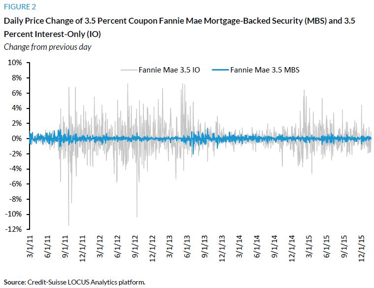 Figure 2. Daily Price Change of 3.5 Percent Coupon Fannie Mae Mortgage-Backed Security (MBS) and 3.5 Percent Interest-Only (IO)
