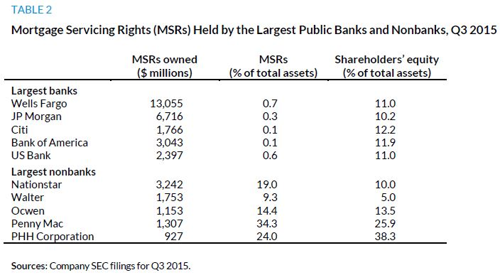 Table 2. Mortgage Servicing Rights (MSRs) Held by the Largest Public Banks and Nonbanks, Q3 2015