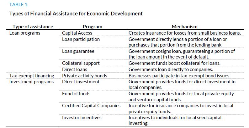 Table 1. Types of Financial Assistance for Economic Development