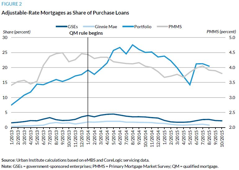 Figure 2. Adjustable-Rate Mortgage as Share of Purchase Loans