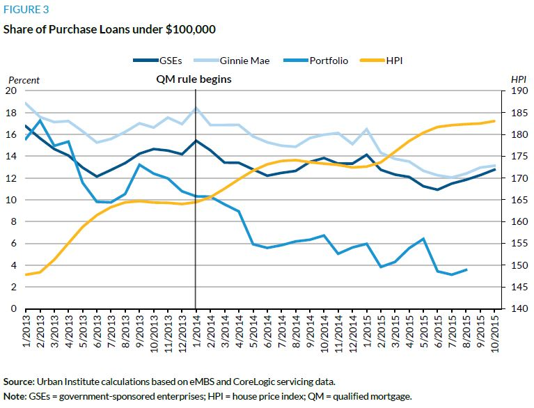 Figure 3. Share of Purchase Loans under $100,000
