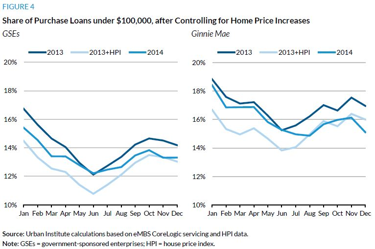 Figure 4. Share of Purchase Loans under $100.000, after Controlling for Home Price Increases