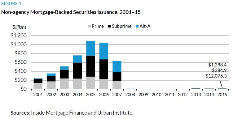 Figure 1. Non-agency Mortgage-Backed Securities, Issuance, 2001-2015