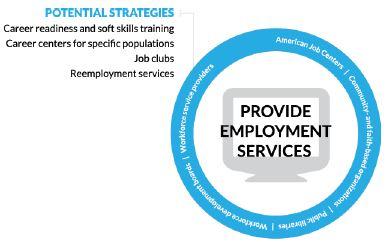 circle Figure 1. Provide Employment Services