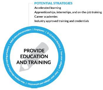 circle Figure 2. Provide Education and Training