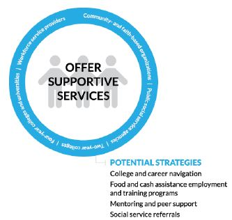 circle Figure 3. Offer Supportive Services