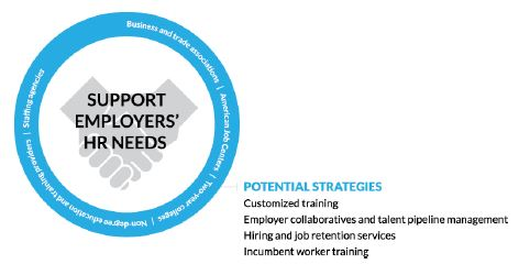 circle Figure 4. Support Employers' HR Needs