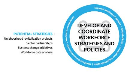 circle Figure 5. Develop and Coordinate Workforce Strategies and Policies