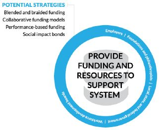 circle Figure 6. Provide Funding and Resources to Support System