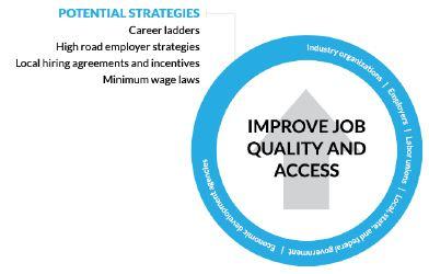 circle Figure 7. Improve Job Quality and Access