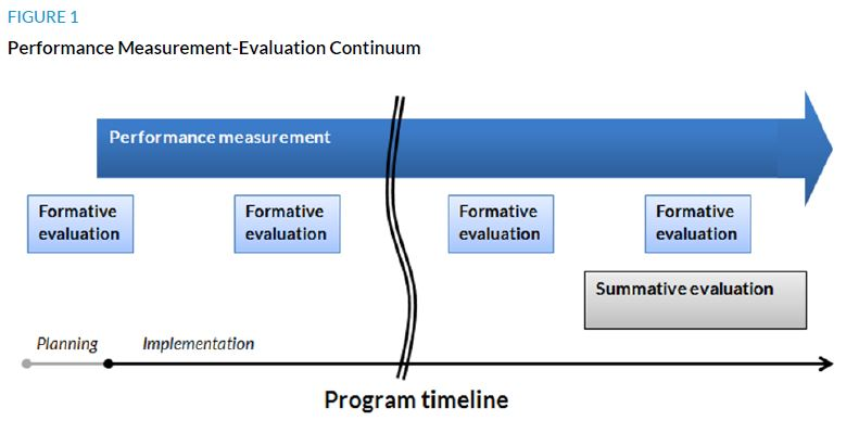 Performance measurement to evaluation urban institute performance measurement evaluation contimuum maxwellsz