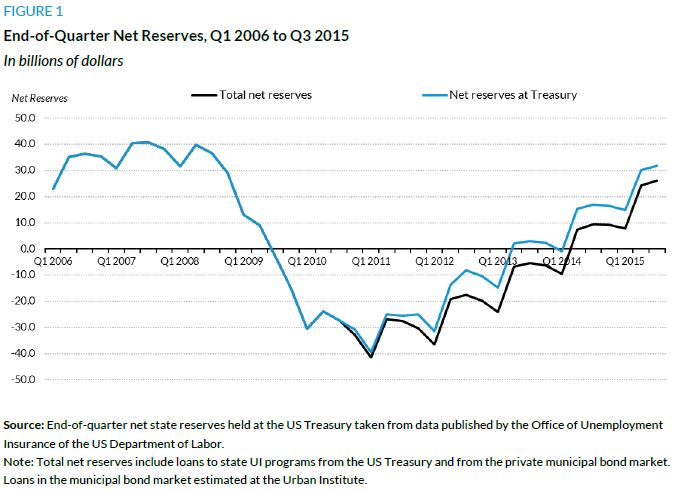 Figure 1. End-of-Quarter New Reserves, Q1 2006 to Q3 2015