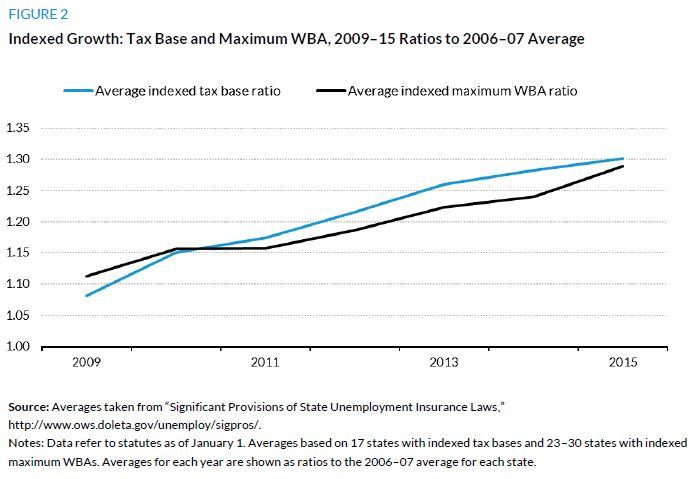 Figure 2. Indexed Growth: Tax Base and Maximum WBA, 2009-15 Ratios to 2006-07 Average
