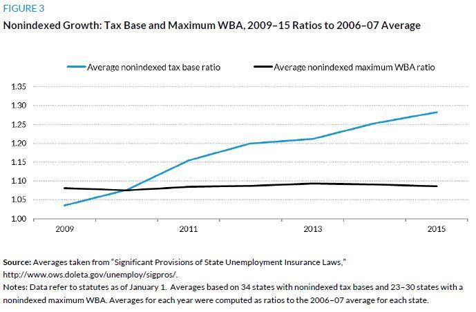 Figure 3. Nonindexed Growth: Tax Base and Maximum WBA, 2009-15 Ratios to 2006-07 Average