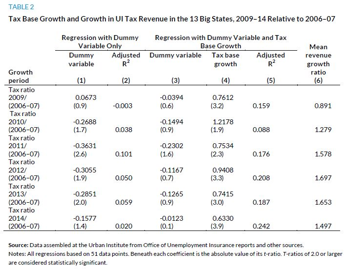 Table 2. Tax Base Growth and Growth in UI Tax Revenue in the 13 Big States, 2009-14 Relative to 2006-07