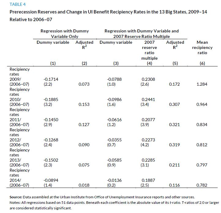Table 4. Prerecession Reserves and Change in UI Benefit Recipiency Rates in the Big 13 States, 2009-14 Relative to 2006-07