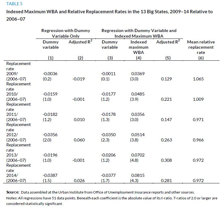 Table 5. Indexed Maximum WBA and Relative Replacement Rates in the 13 Big States, 2009-14 Relative to 2006-07