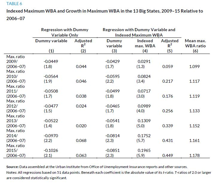 Table 6. Indexed Maximum WBA and Growth in Maximum WBA in the 13 Big States, 2009-15 Relative to 2006-07