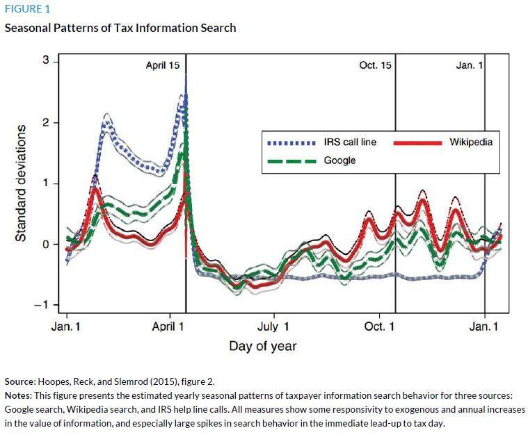 figure 1. Seasonal Patterns of Tax Information Search