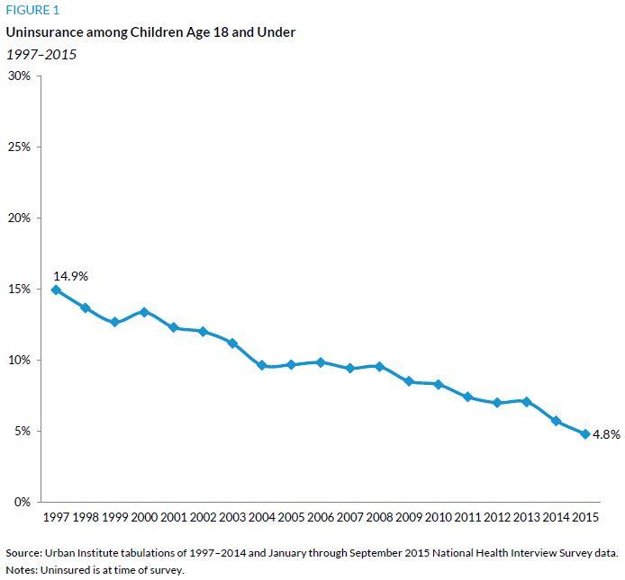 Figure 1. Uninsurnace among Children Age 18 and Under